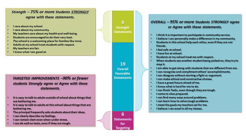 Hanover Data (Grades 3-5)